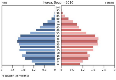 an overview of south korea Fuel shares compared to iea average fuel tpes (%) iea average (%) iea  range (%) electricity (%) iea average (%) iea range (%) coal 29 17 0-69 42.
